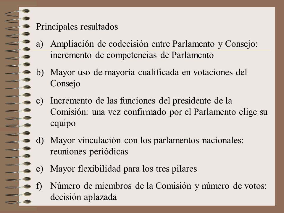Principales resultados a)Ampliación de codecisión entre Parlamento y Consejo: incremento de competencias de Parlamento b)Mayor uso de mayoría cualific