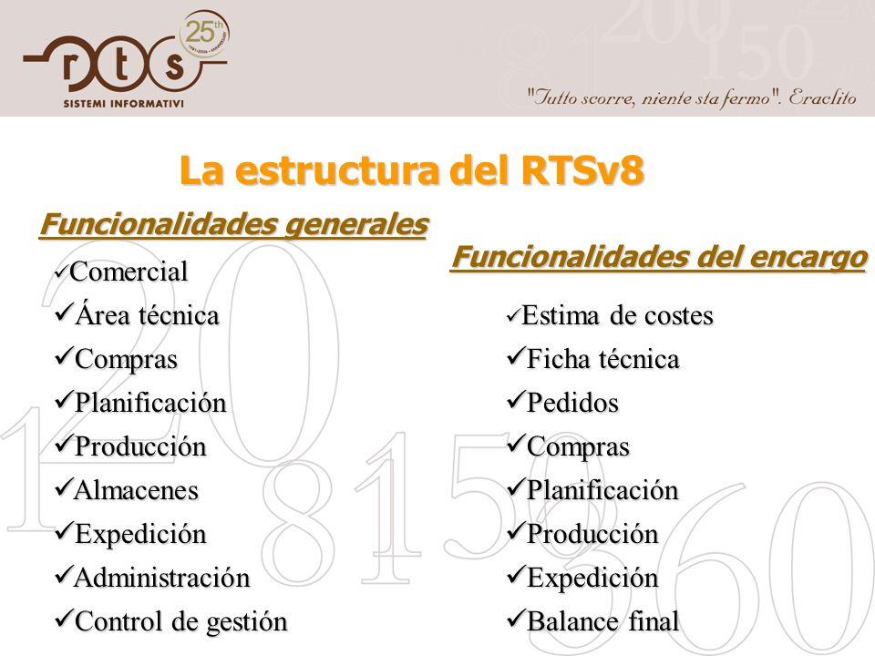 La estructura del RTSv8 Comercial Comercial Área técnica Área técnica Compras Compras Planificación Planificación Producción Producción Almacenes Alma