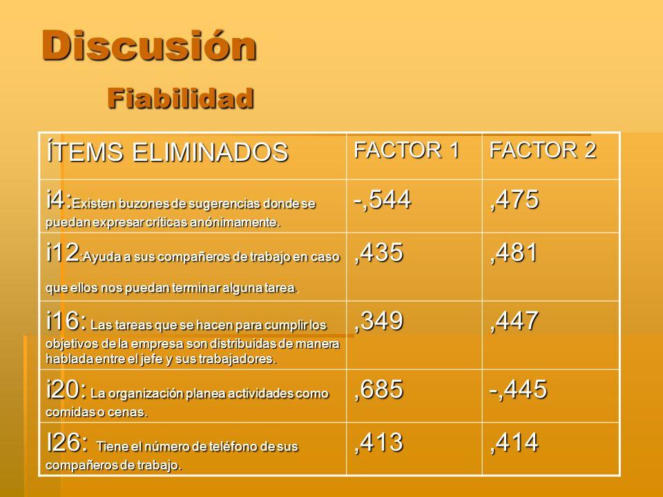 Discusión Fiabilidad ÍTEMS ELIMINADOS FACTOR 1 FACTOR 2 i4: Existen buzones de sugerencias donde se puedan expresar críticas anónimamente. -,544,475 i