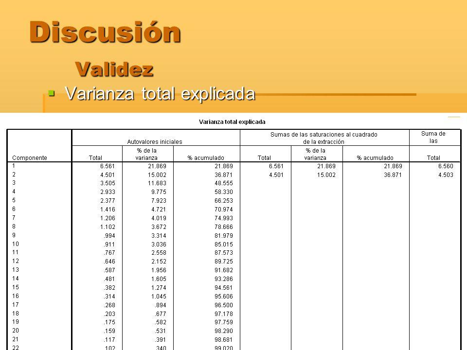 Discusión Validez Varianza total explicada Varianza total explicada