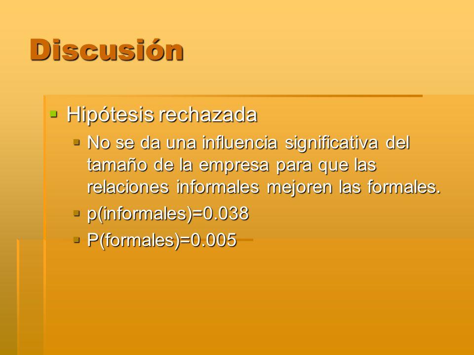 Discusión Hipótesis rechazada Hipótesis rechazada No se da una influencia significativa del tamaño de la empresa para que las relaciones informales me