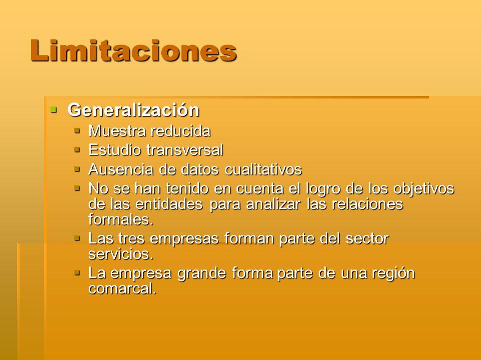 Limitaciones Generalización Generalización Muestra reducida Muestra reducida Estudio transversal Estudio transversal Ausencia de datos cualitativos Au