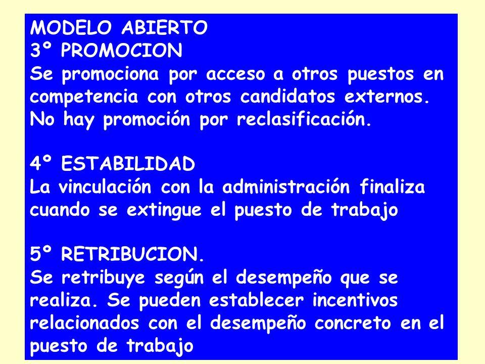 MODELO ABIERTO 3º PROMOCION Se promociona por acceso a otros puestos en competencia con otros candidatos externos. No hay promoción por reclasificació