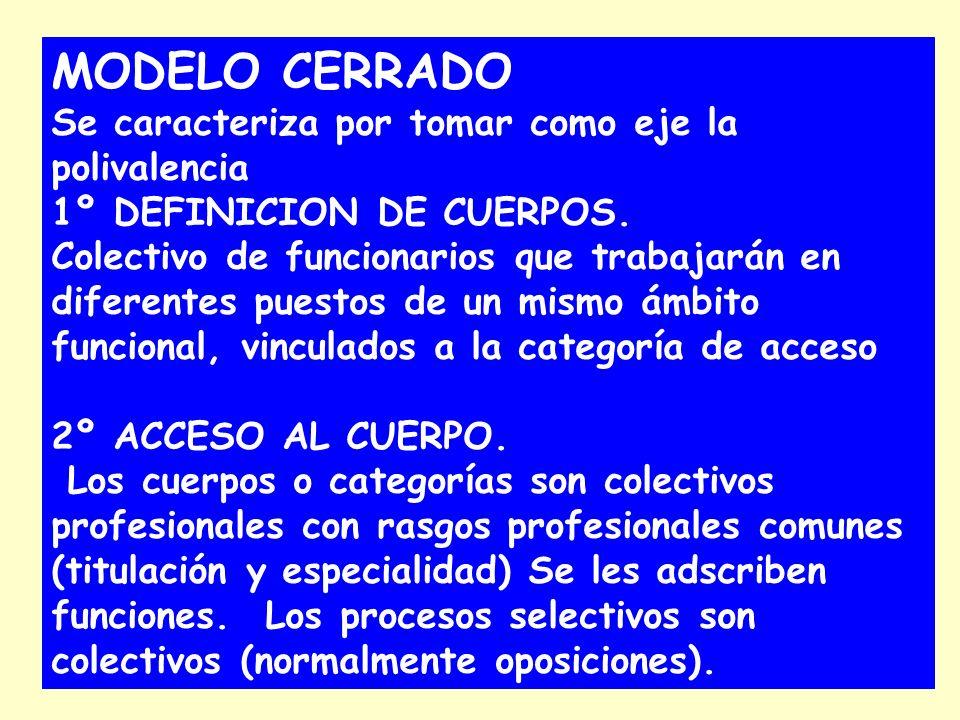 MODELO CERRADO Se caracteriza por tomar como eje la polivalencia 1º DEFINICION DE CUERPOS.