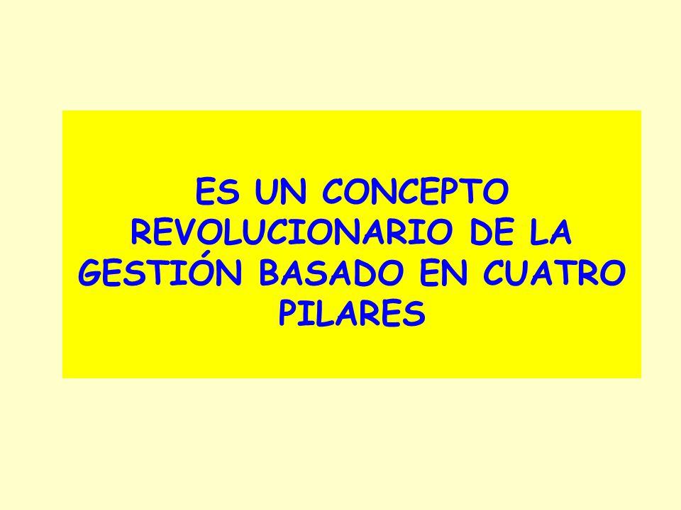 ES UN CONCEPTO REVOLUCIONARIO DE LA GESTIÓN BASADO EN CUATRO PILARES