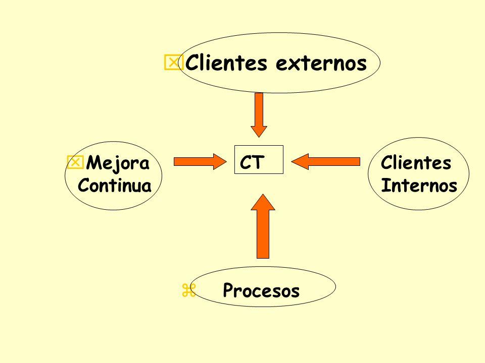 xClientes externos xMejora CT Clientes Continua Internos z Procesos