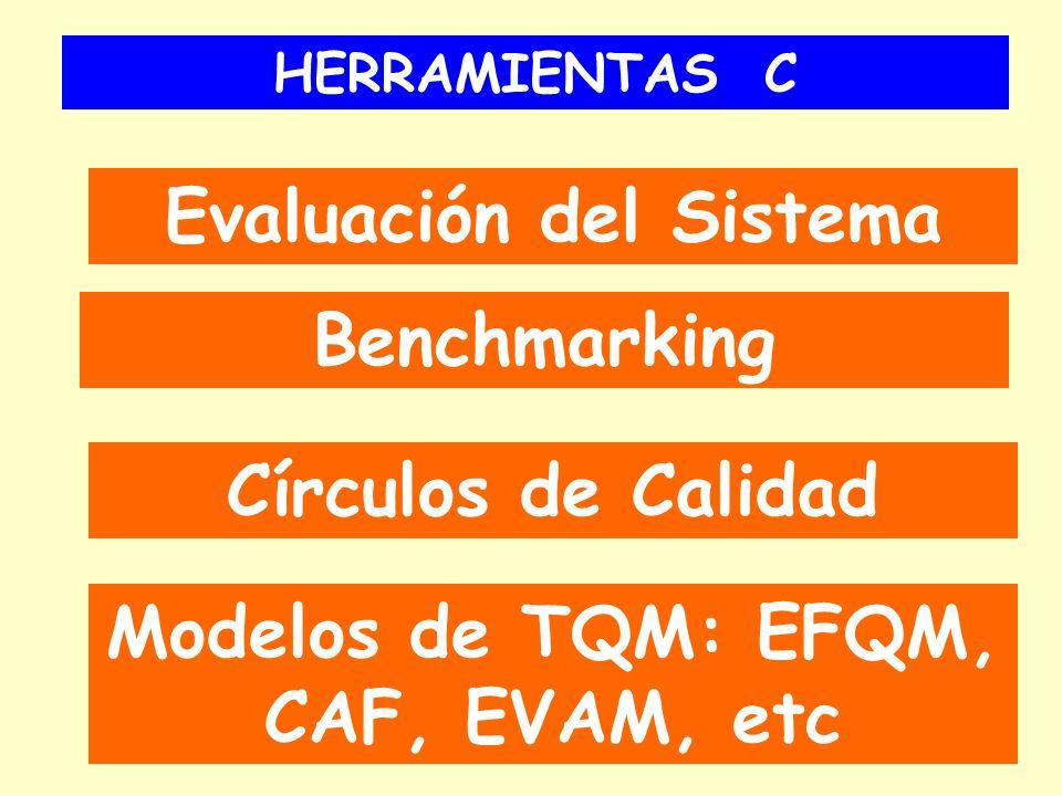 HERRAMIENTAS C Evaluación del Sistema Benchmarking Círculos de Calidad Modelos de TQM: EFQM, CAF, EVAM, etc