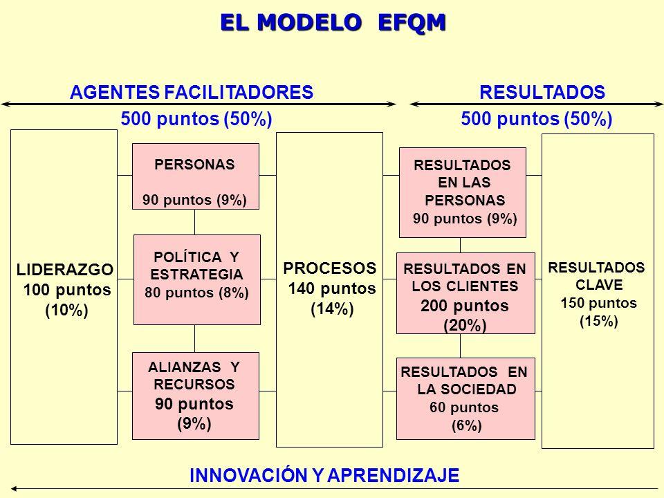 EL MODELO EFQM LIDERAZGO 100 puntos (10%) RESULTADOS CLAVE 150 puntos (15%) PROCESOS 140 puntos (14%) PERSONAS 90 puntos (9%) RESULTADOS EN LAS PERSONAS 90 puntos (9%) POLÍTICA Y ESTRATEGIA 80 puntos (8%) ALIANZAS Y RECURSOS 90 puntos (9%) RESULTADOS EN LOS CLIENTES 200 puntos (20%) RESULTADOS EN LA SOCIEDAD 60 puntos (6%) AGENTES FACILITADORESRESULTADOS 500 puntos (50%) INNOVACIÓN Y APRENDIZAJE