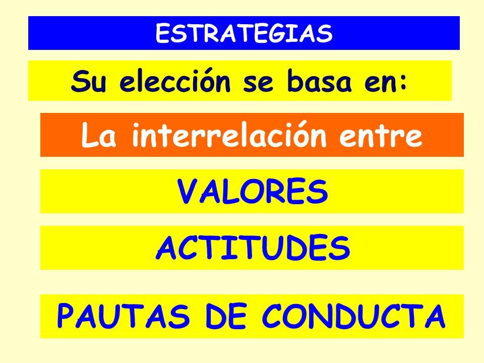 ESTRATEGIAS Su elección se basa en: La interrelación entre VALORES ACTITUDES PAUTAS DE CONDUCTA