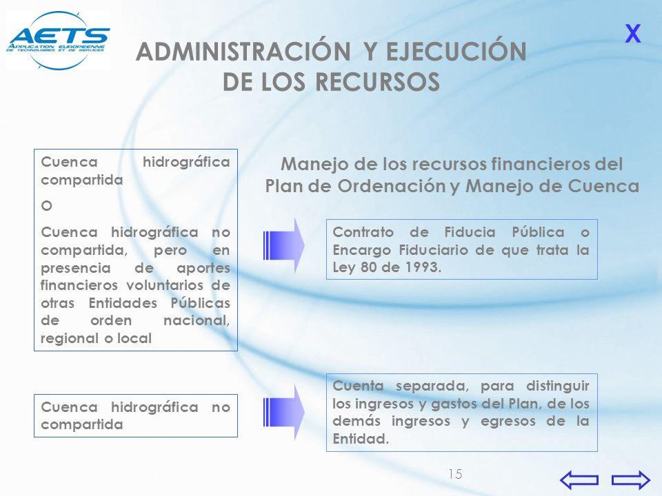 15 ADMINISTRACIÓN Y EJECUCIÓN DE LOS RECURSOS Cuenca hidrográfica no compartida Cuenca hidrográfica compartida O Cuenca hidrográfica no compartida, pe