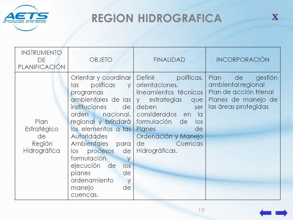 19 INSTRUMENTO DE PLANIFICACIÓN OBJETOFINALIDADINCORPORACIÓN Plan Estratégico de Región Hidrográfica Orientar y coordinar las políticas y programas am