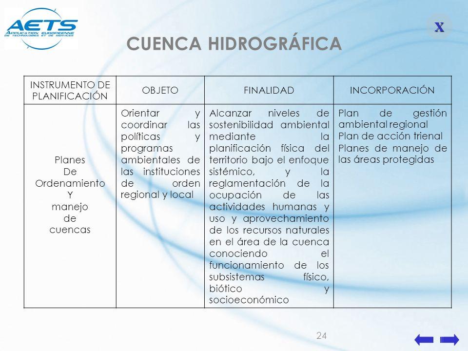 24 INSTRUMENTO DE PLANIFICACIÓN OBJETOFINALIDADINCORPORACIÓN Planes De Ordenamiento Y manejo de cuencas Orientar y coordinar las políticas y programas