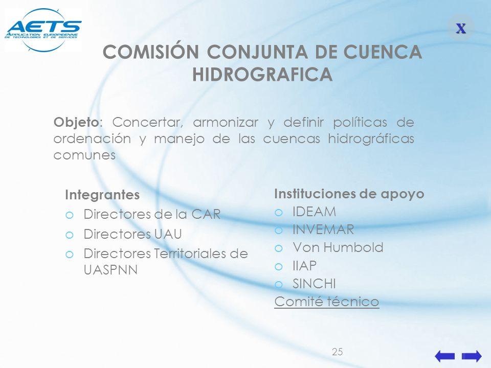 25 Objeto : Concertar, armonizar y definir políticas de ordenación y manejo de las cuencas hidrográficas comunes Integrantes oDirectores de la CAR oDi