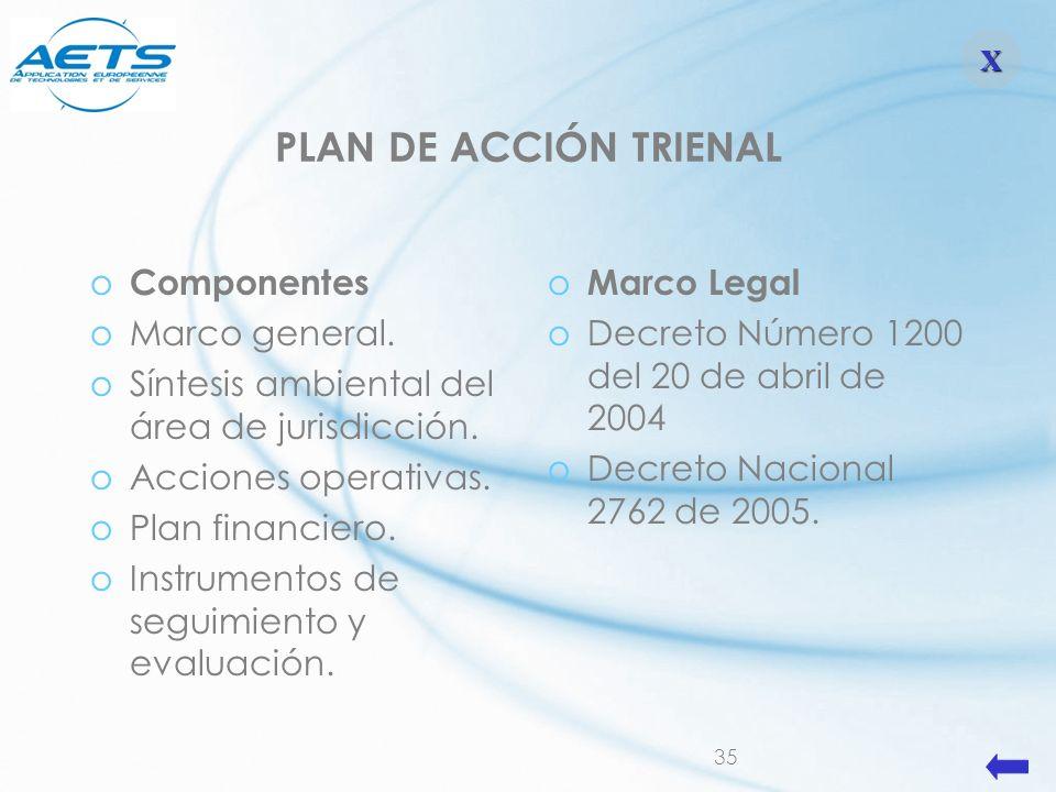 35 o Componentes oMarco general. oSíntesis ambiental del área de jurisdicción. oAcciones operativas. oPlan financiero. oInstrumentos de seguimiento y