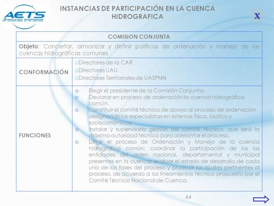 44 INSTANCIAS DE PARTICIPACIÓN EN LA CUENCA HIDROGRAFICA COMISION CONJUNTA Objeto : Concertar, armonizar y definir políticas de ordenación y manejo de
