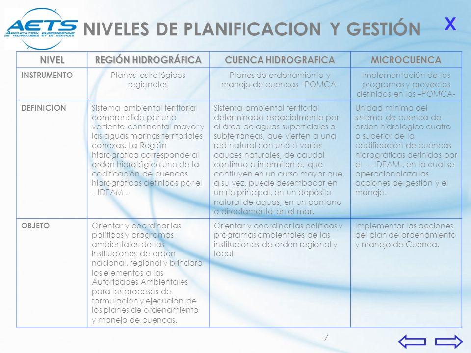 7 NIVEL REGIÓN HIDROGRÁFICA CUENCA HIDROGRAFICA MICROCUENCA INSTRUMENTO Planes estratégicos regionales Planes de ordenamiento y manejo de cuencas –POM
