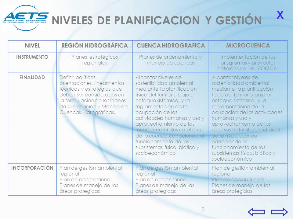 8 NIVEL REGIÓN HIDROGRÁFICA CUENCA HIDROGRAFICA MICROCUENCA INSTRUMENTO Planes estratégicos regionales Planes de ordenamiento y manejo de cuencas Impl