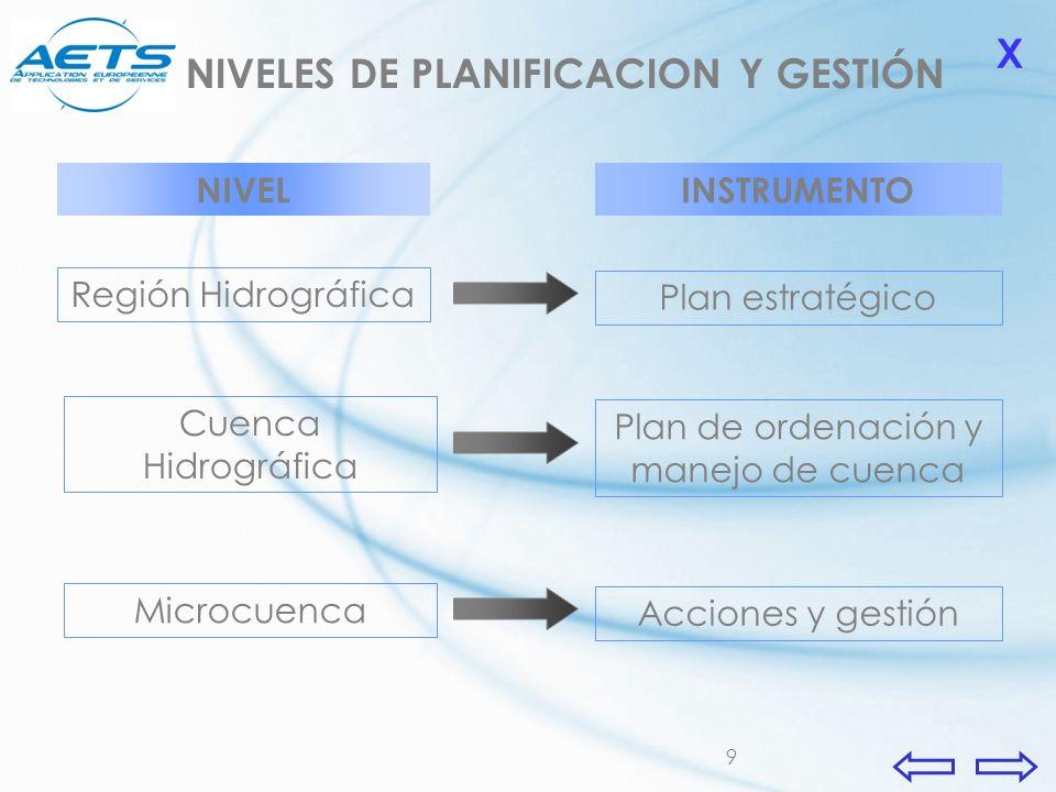 9 Región Hidrográfica Cuenca Hidrográfica Microcuenca Plan estratégico Plan de ordenación y manejo de cuenca Acciones y gestión NIVELINSTRUMENTO XXXX
