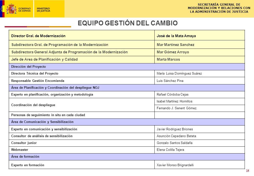 ISCSME-091588-1LL 02.03.2009 SECRETARÍA GENERAL DE MODERNIZACIÓN Y RELACIONES CON LA ADMINISTRACIÓN DE JUSTICIA 25 EQUIPO GESTIÓN DEL CAMBIO Director Gral.