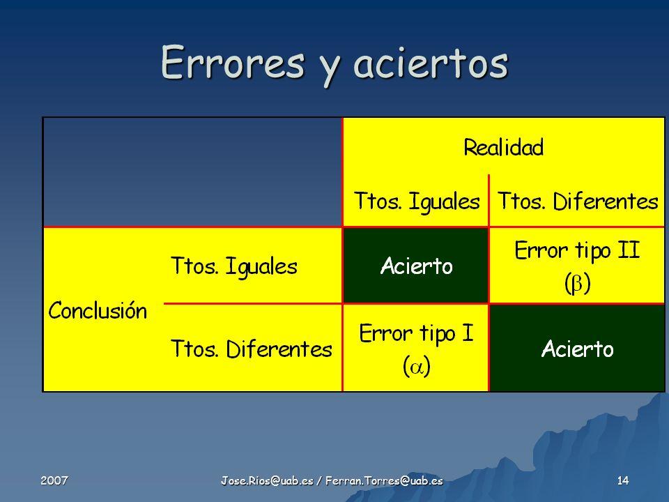 2007 Jose.Rios@uab.es / Ferran.Torres@uab.es 14 Errores y aciertos