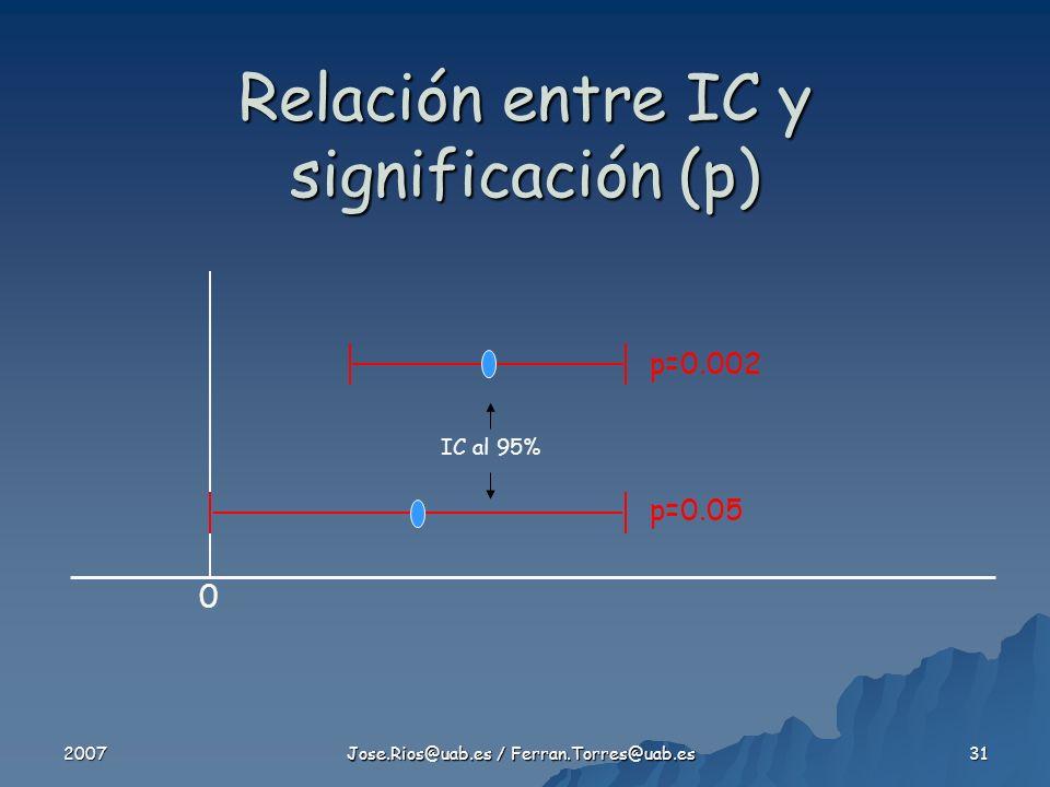 2007 Jose.Rios@uab.es / Ferran.Torres@uab.es 31 p=0.002 Relación entre IC y significación (p) p=0.05 IC al 95% 0