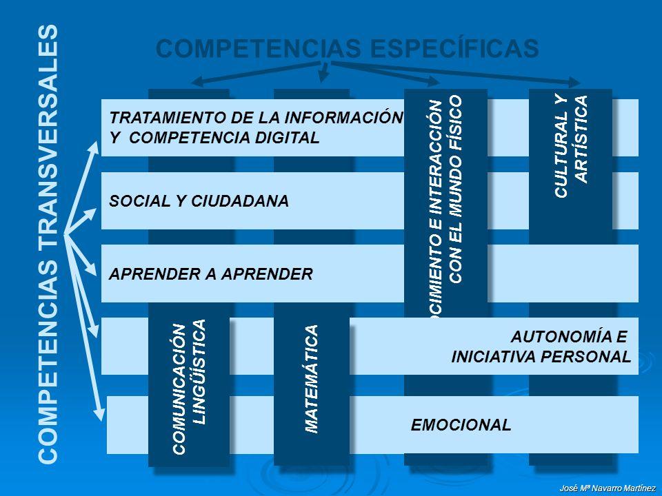 José Mª Navarro Martínez COMPETENCIAS ESPECÍFICAS COMPETENCIAS TRANSVERSALES TRATAMIENTO DE LA INFORMACIÓN Y COMPETENCIA DIGITAL SOCIAL Y CIUDADANA CULTURAL Y ARTÍSTICA CULTURAL Y ARTÍSTICA APRENDER A APRENDER CONOCIMIENTO E INTERACCIÓN CON EL MUNDO FÍSICO CONOCIMIENTO E INTERACCIÓN CON EL MUNDO FÍSICO AUTONOMÍA E INICIATIVA PERSONAL EMOCIONAL MATEMÁTICA COMUNICACIÓN LINGÜÍSTICA COMUNICACIÓN LINGÜÍSTICA