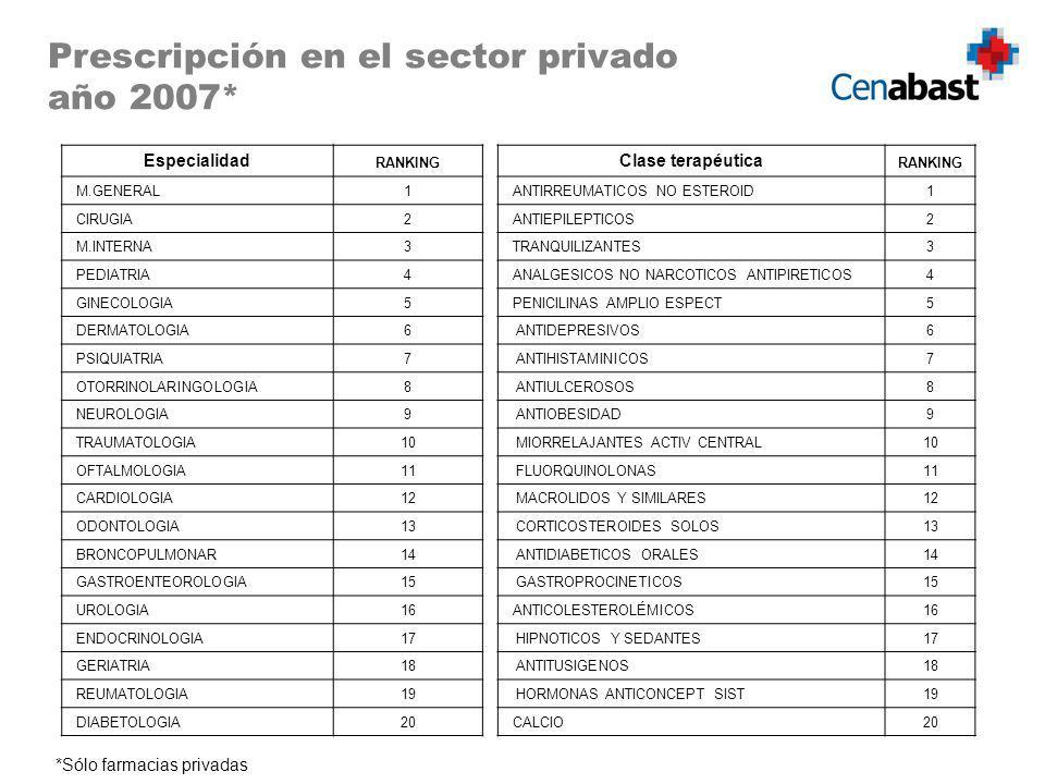 Prescripción en el sector privado año 2007* Especialidad RANKING M.GENERAL1 CIRUGIA2 M.INTERNA3 PEDIATRIA4 GINECOLOGIA5 DERMATOLOGIA6 PSIQUIATRIA7 OTO