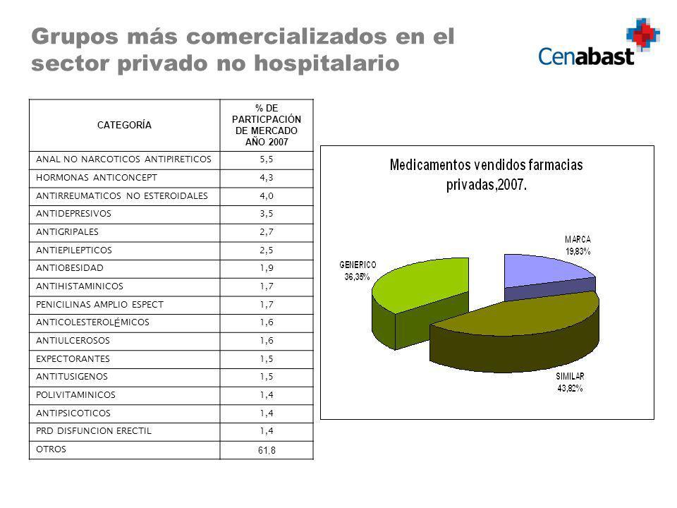 Grupos más comercializados en el sector privado no hospitalario CATEGORÍA % DE PARTICPACIÓN DE MERCADO AÑO 2007 ANAL NO NARCOTICOS ANTIPIRETICOS5,5 HO