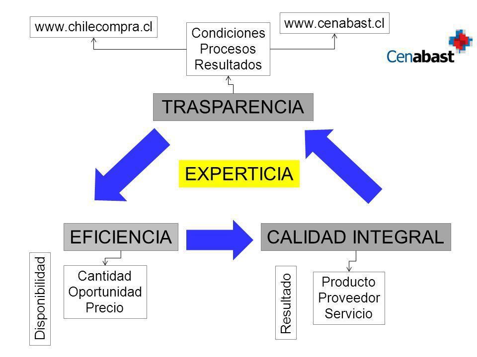 TRASPARENCIA EFICIENCIACALIDAD INTEGRAL Cantidad Oportunidad Precio Disponibilidad Producto Proveedor Servicio Resultado Condiciones Procesos Resultados www.chilecompra.cl EXPERTICIA www.cenabast.cl