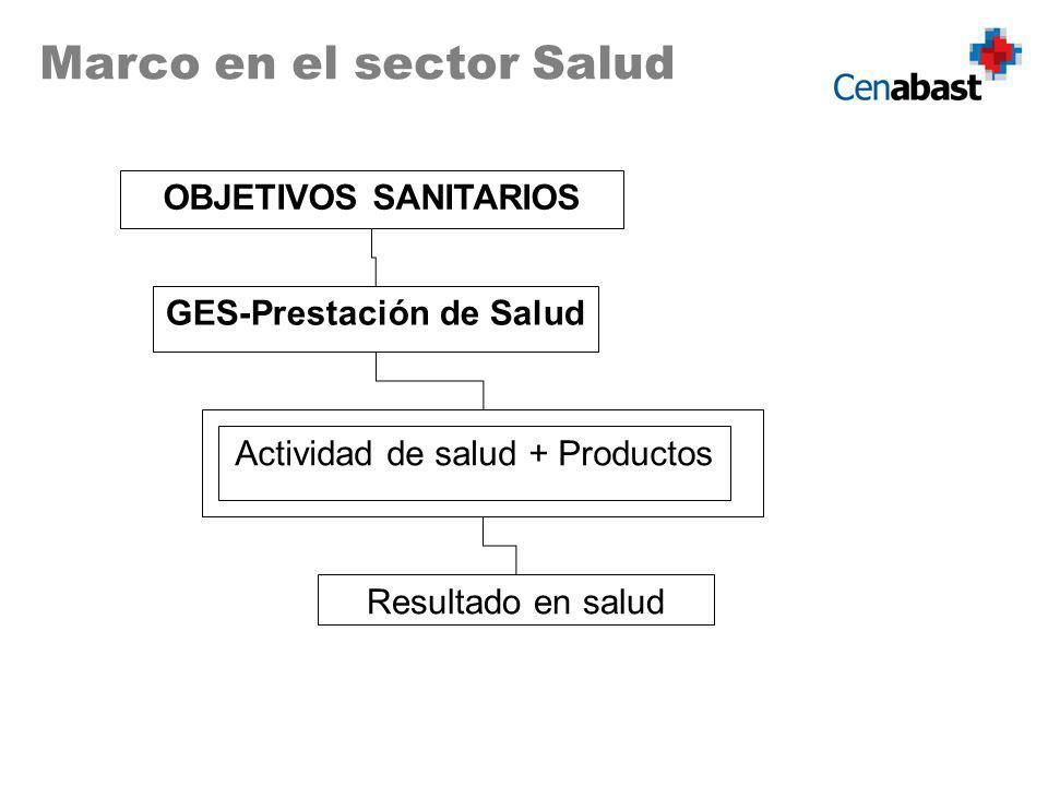OBJETIVOS SANITARIOS Marco en el sector Salud GES-Prestación de Salud Actividad de salud + Productos Resultado en salud