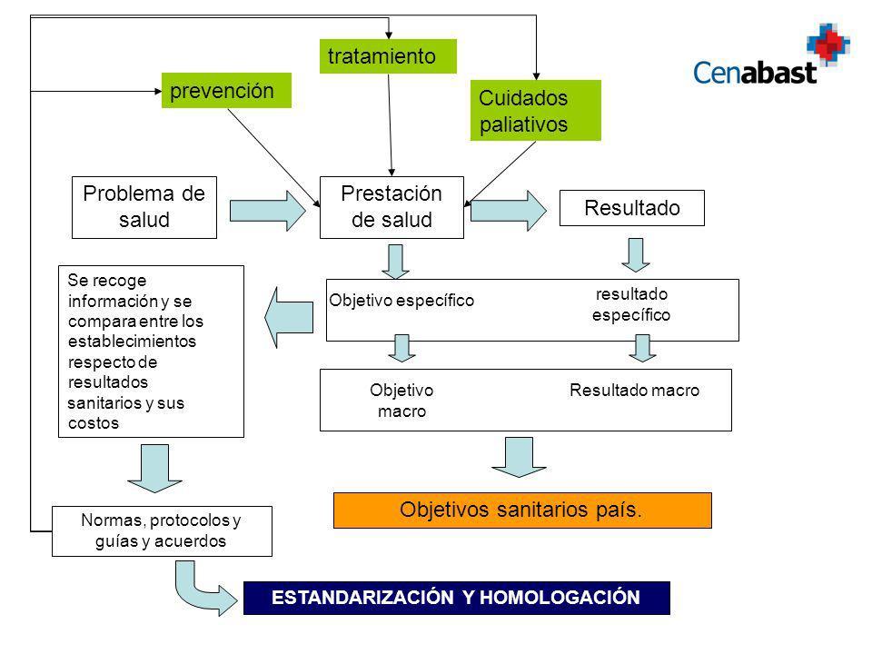 Prestación de salud Objetivo específico Objetivo macro Problema de salud Resultado resultado específico Resultado macro Objetivos sanitarios país.