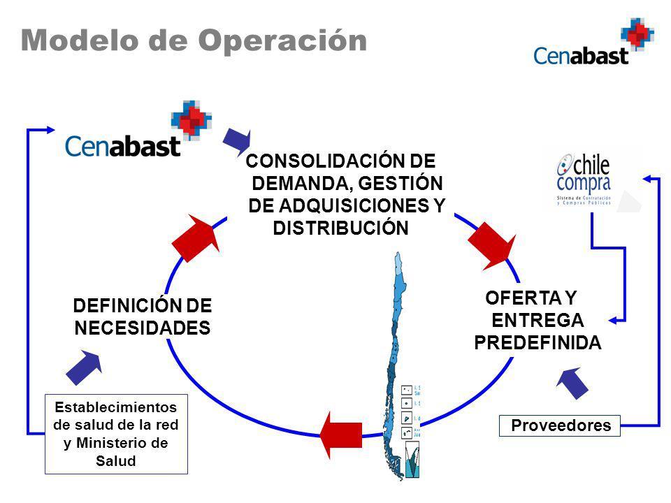 CONSOLIDACIÓN DE DEMANDA, GESTIÓN DE ADQUISICIONES Y DISTRIBUCIÓN Proveedores OFERTA Y ENTREGA PREDEFINIDA DEFINICIÓN DE NECESIDADES Modelo de Operación Establecimientos de salud de la red y Ministerio de Salud