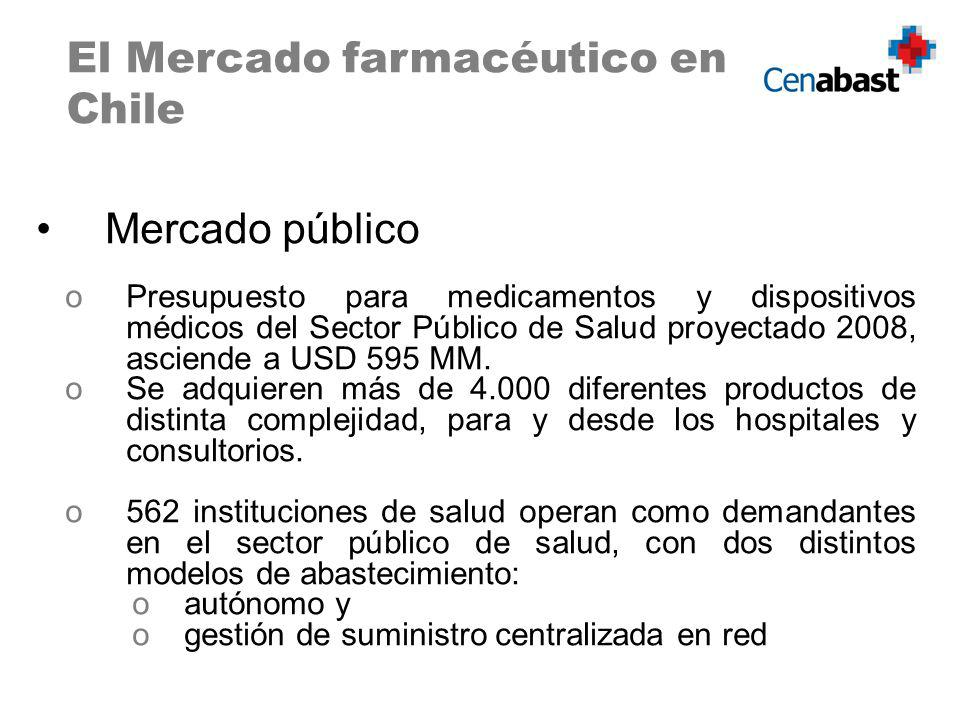 Mercado público oPresupuesto para medicamentos y dispositivos médicos del Sector Público de Salud proyectado 2008, asciende a USD 595 MM. oSe adquiere