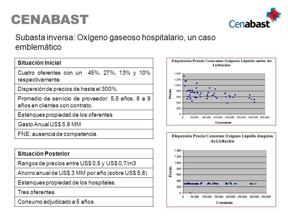 CENABAST Situación Inicial Cuatro oferentes con un 45%, 27%, 13% y 10% respectivamente. Dispersión de precios de hasta el 300%. Promedio de servicio d