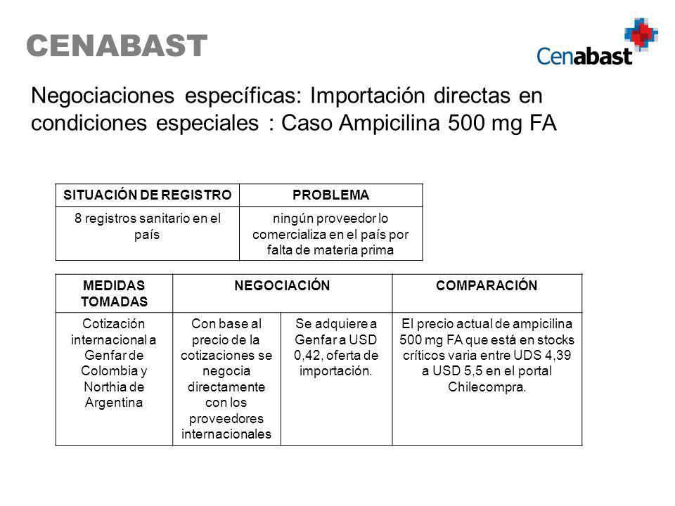 CENABAST Negociaciones específicas: Importación directas en condiciones especiales : Caso Ampicilina 500 mg FA SITUACIÓN DE REGISTROPROBLEMA 8 registros sanitario en el país ningún proveedor lo comercializa en el país por falta de materia prima MEDIDAS TOMADAS NEGOCIACIÓNCOMPARACIÓN Cotización internacional a Genfar de Colombia y Northia de Argentina Con base al precio de la cotizaciones se negocia directamente con los proveedores internacionales Se adquiere a Genfar a USD 0,42, oferta de importación.