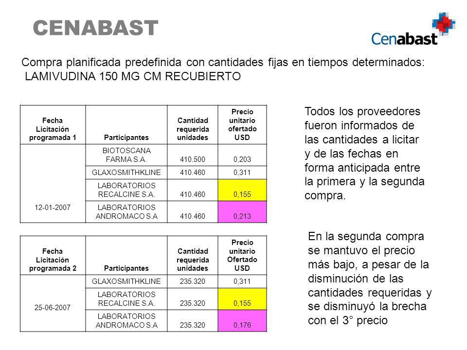 CENABAST Compra planificada predefinida con cantidades fijas en tiempos determinados: LAMIVUDINA 150 MG CM RECUBIERTO Fecha Licitación programada 1Par