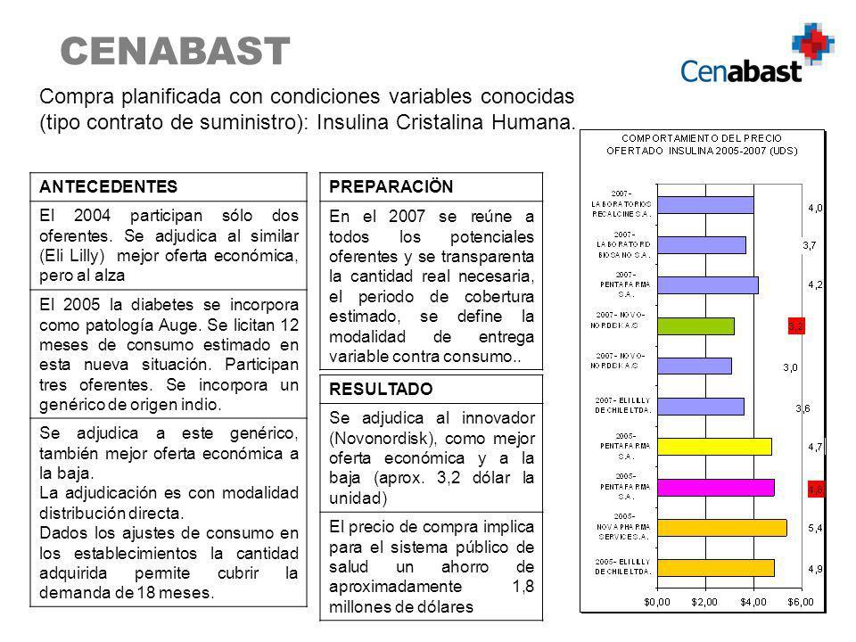 CENABAST Compra planificada con condiciones variables conocidas (tipo contrato de suministro): Insulina Cristalina Humana. ANTECEDENTES El 2004 partic
