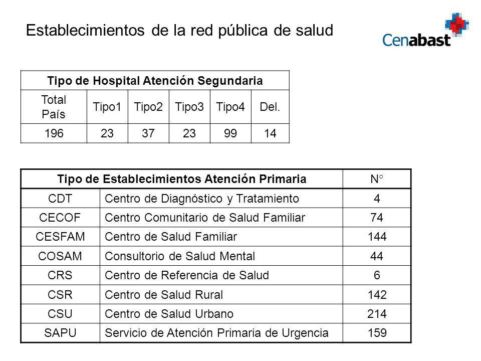 Tipo de Hospital Atención Segundaria Total País Tipo1Tipo2Tipo3Tipo4Del. 1962337239914 Tipo de Establecimientos Atención Primaria N° CDTCentro de Diag
