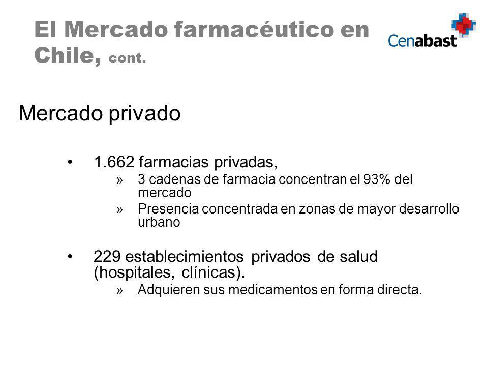 Mercado privado 1.662 farmacias privadas, »3 cadenas de farmacia concentran el 93% del mercado »Presencia concentrada en zonas de mayor desarrollo urbano 229 establecimientos privados de salud (hospitales, clínicas).