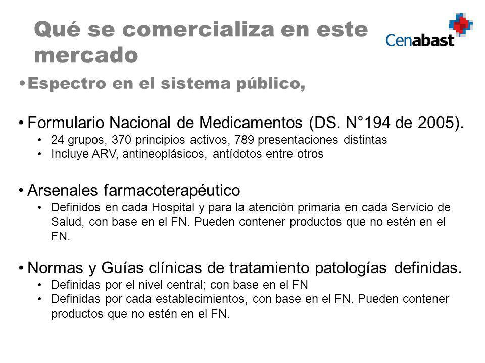 Qué se comercializa en este mercado Espectro en el sistema público, Formulario Nacional de Medicamentos (DS. N°194 de 2005). 24 grupos, 370 principios