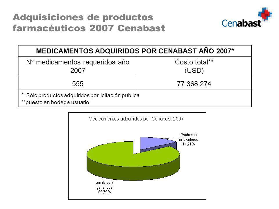 Adquisiciones de productos farmacéuticos 2007 Cenabast MEDICAMENTOS ADQUIRIDOS POR CENABAST AÑO 2007* N° medicamentos requeridos año 2007 Costo total** (USD) 55577.368.274 * Sólo productos adquiridos por licitación publica **puesto en bodega usuario