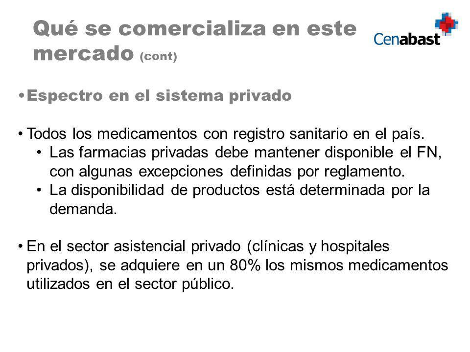 Espectro en el sistema privado Todos los medicamentos con registro sanitario en el país. Las farmacias privadas debe mantener disponible el FN, con al