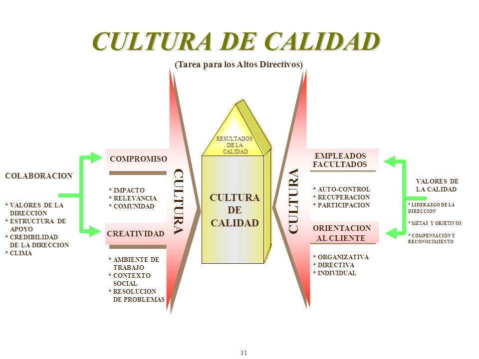 CULTURA DE CALIDAD COLABORACION * LIDERAZGO DE LA DIRECCION * METAS Y OBJETIVOS * COMPENSACIÓN Y RECONOCIMIENTO * VALORES DE LA DIRECCION * ESTRUCTURA DE APOYO * CREDIBILIDAD DE LA DIRECCION * CLIMA CULTURA DE CALIDAD * IMPACTO * RELEVANCIA * COMUNIDAD CREATIVIDAD * AMBIENTE DE TRABAJO * CONTEXTO SOCIAL * RESOLUCION DE PROBLEMAS CULTURA EMPLEADOS FACULTADOS * AUTO-CONTROL * RECUPERACION * PARTICIPACION ORIENTACION AL CLIENTE * ORGANIZATIVA * DIRECTIVA * INDIVIDUAL CULTURA VALORES DE LA CALIDAD RESULTADOS DE LA CALIDAD (Tarea para los Altos Directivos) 31 COMPROMISO