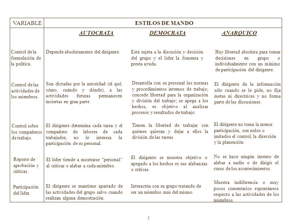 VARIABLEESTILOS DE MANDO Control de la formulación de la política.