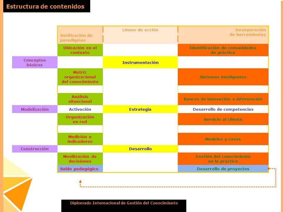 Diplomado Internacional de Gestión del Conocimiento Estructura de contenidos Verificación de paradigmas Líneas de acciónIncorporación de herramientas