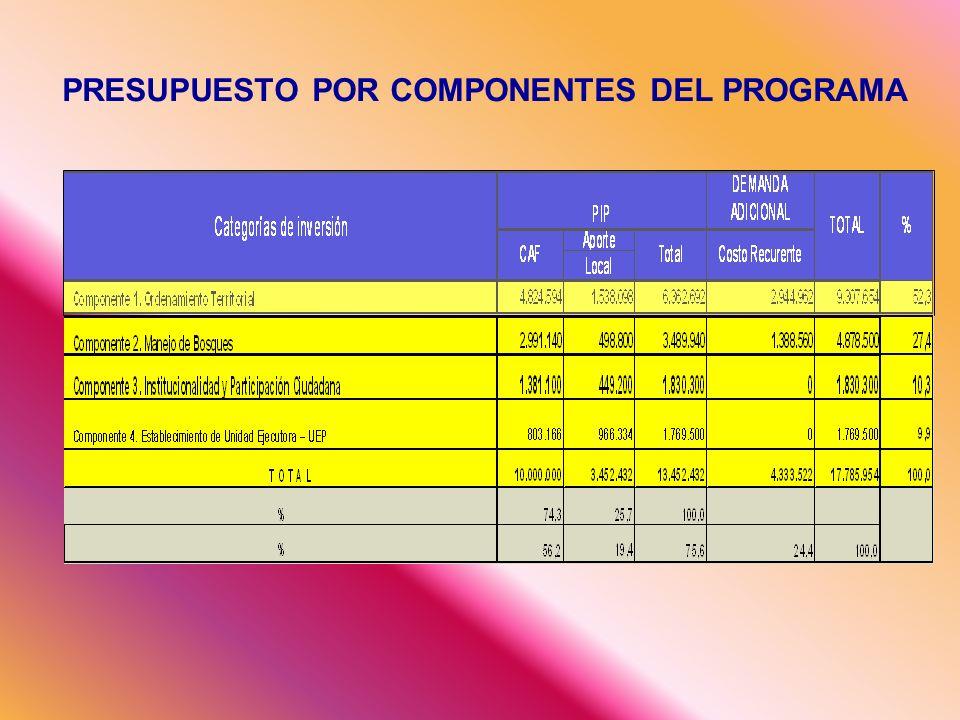PRESUPUESTO POR COMPONENTES DEL PROGRAMA