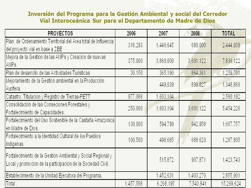 Inversión del Programa para la Gestión Ambiental y social del Corredor Vial Interoceánica Sur para el Departamento de Madre de Dios