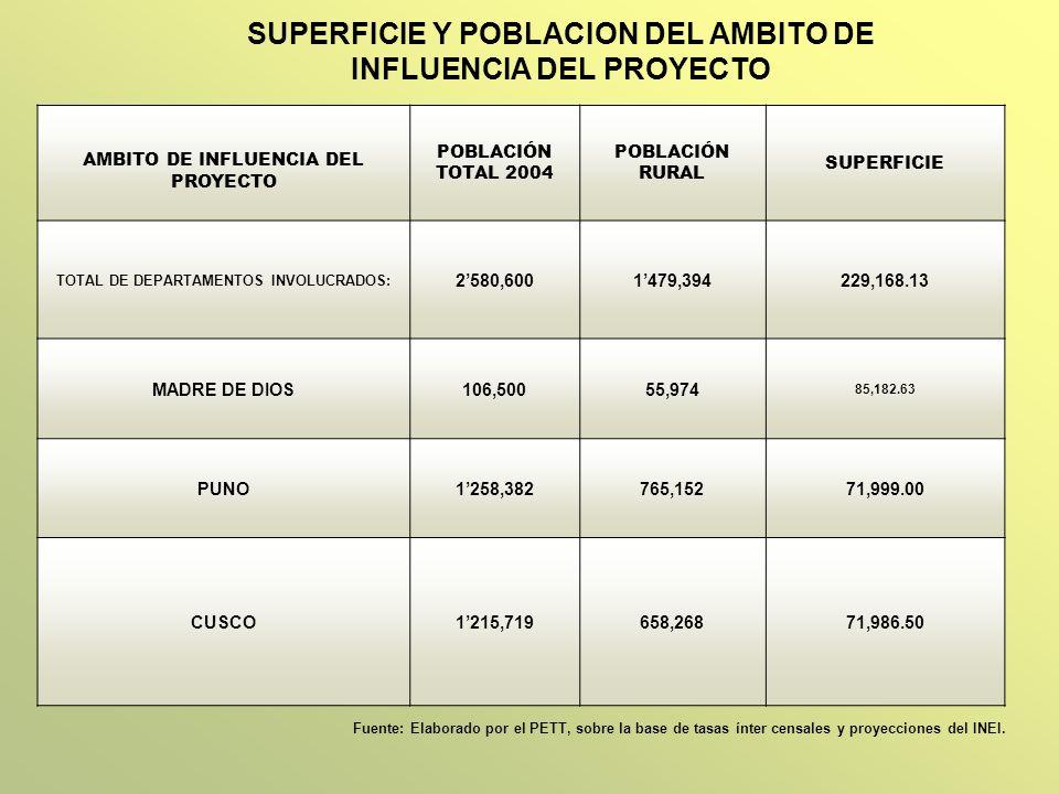 SUPERFICIE Y POBLACION DEL AMBITO DE INFLUENCIA DEL PROYECTO AMBITO DE INFLUENCIA DEL PROYECTO POBLACIÓN TOTAL 2004 POBLACIÓN RURAL SUPERFICIE TOTAL D