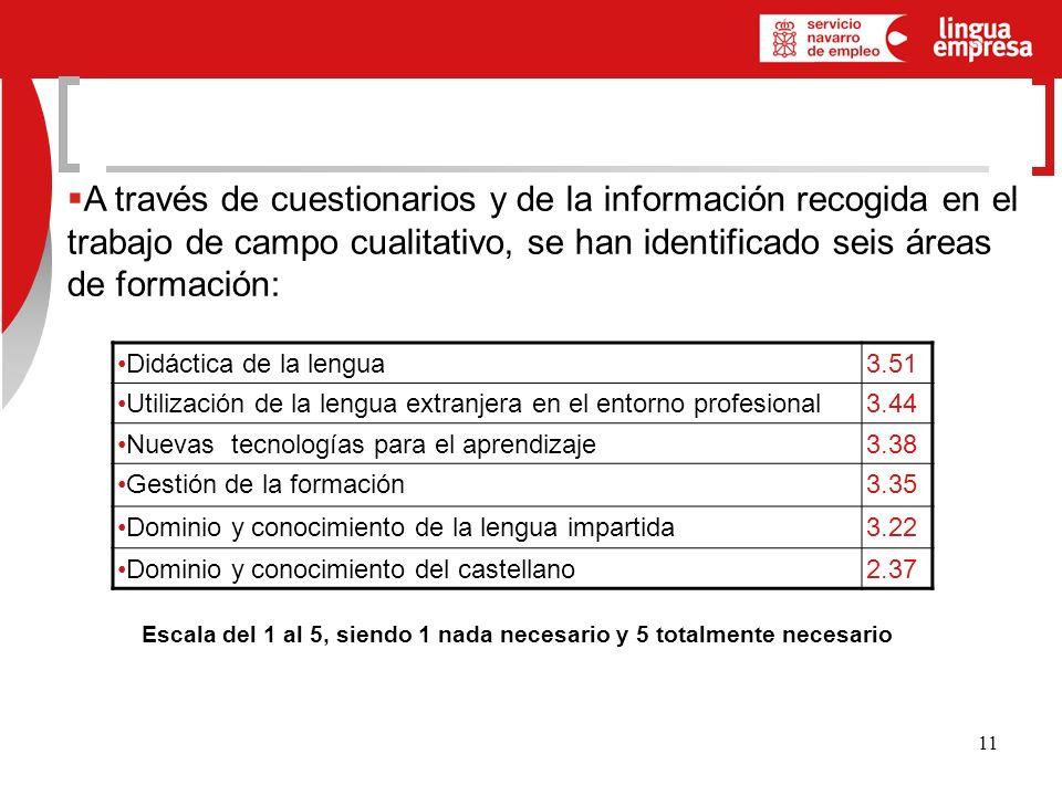 11 A través de cuestionarios y de la información recogida en el trabajo de campo cualitativo, se han identificado seis áreas de formación: Didáctica de la lengua3.51 Utilización de la lengua extranjera en el entorno profesional3.44 Nuevas tecnologías para el aprendizaje3.38 Gestión de la formación3.35 Dominio y conocimiento de la lengua impartida3.22 Dominio y conocimiento del castellano2.37 Escala del 1 al 5, siendo 1 nada necesario y 5 totalmente necesario