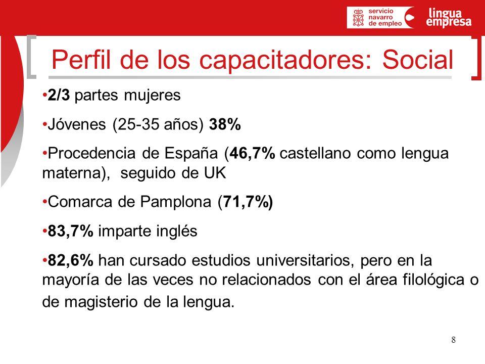 8 Perfil de los capacitadores: Social 2/3 partes mujeres Jóvenes (25-35 años) 38% Procedencia de España (46,7% castellano como lengua materna), seguido de UK Comarca de Pamplona (71,7%) 83,7% imparte inglés 82,6% han cursado estudios universitarios, pero en la mayoría de las veces no relacionados con el área filológica o de magisterio de la lengua.